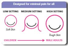 Accuchek - minimum pain
