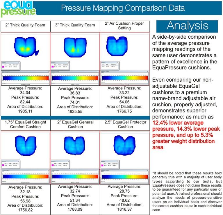 EquaGel Green -Pressure Map