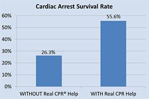 ZOLL cardiac-arrest-survival-rate